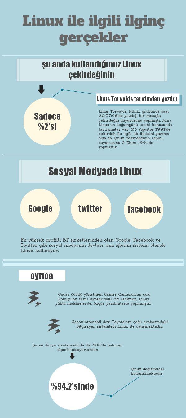 linux_sayı48